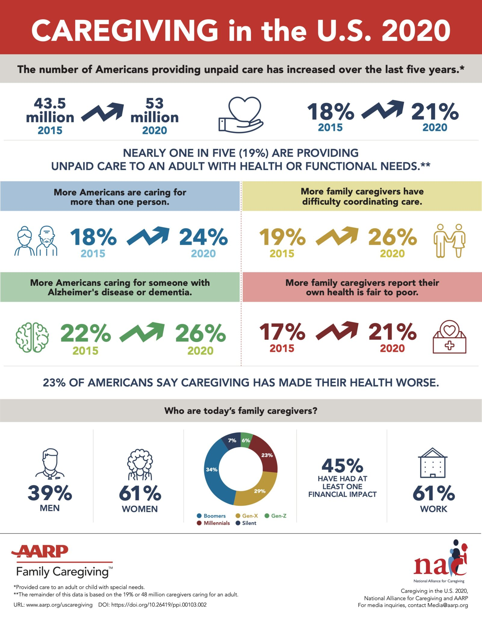 AARP-835 AARP Caregiving in the US Infographics